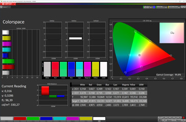 Color space (Profile: Lively (adjusted), target color space: DCI-P3)