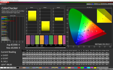 CalMAN: Mixed colours (profile: lively, white balance: standard, target colour space: DCI-P3)