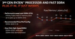 RAM latencies vs. Infinity Fabric (Source: AMD)