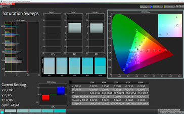CalMAN Color Saturation (sRGB Target Color Space) - Profile: Standard