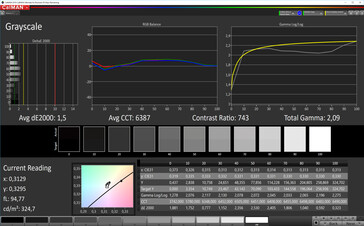 CalMAN: Greyscale - Profile: Vivid, optimised settings. DCI-P3 target colour space