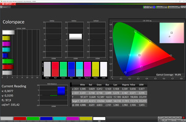 Color space (Profile: Lively, target color space: DCI-P3)