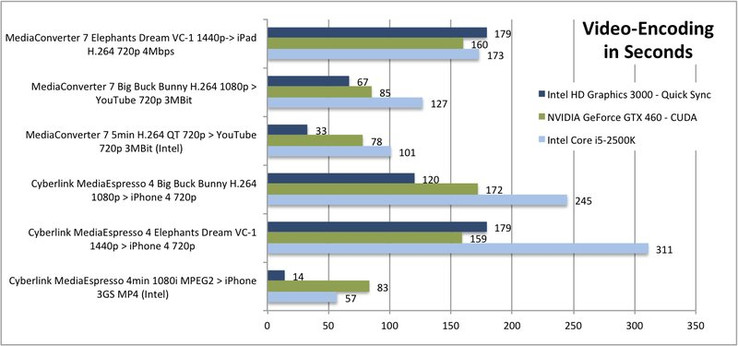 In comparison: Intel Quick Sync of the HD 3000, Sandy Bridge processor and GTX 460 with CUDA in video transcoding (in seconds)