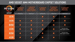 Chipset support list (Source: AMD)