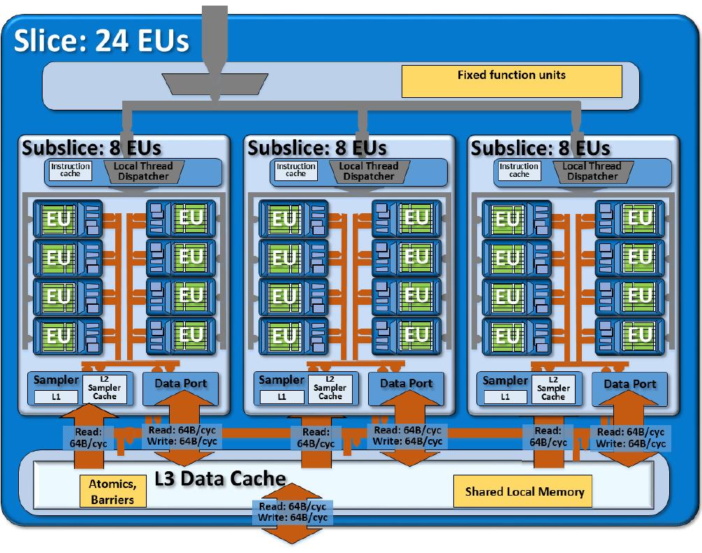 Tümleşik Intel HD Graphics 520 grafik kartı Özellikleri, incelemeleri ve gerçek dünya performansı